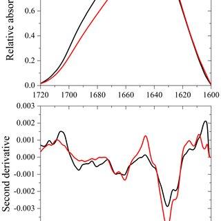 Far-UV CD spectra of Tau 244–372 during fibril formation