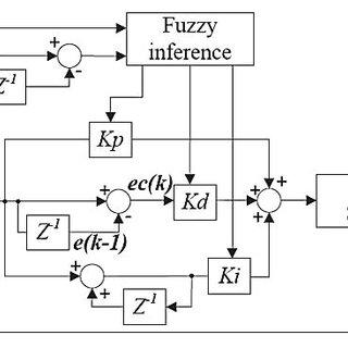Shematic diagram and Matlab/Simulink model of quarter car