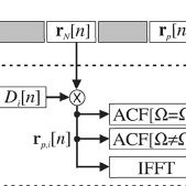 (PDF) Chromatic Dispersion Estimation in Digital Coherent