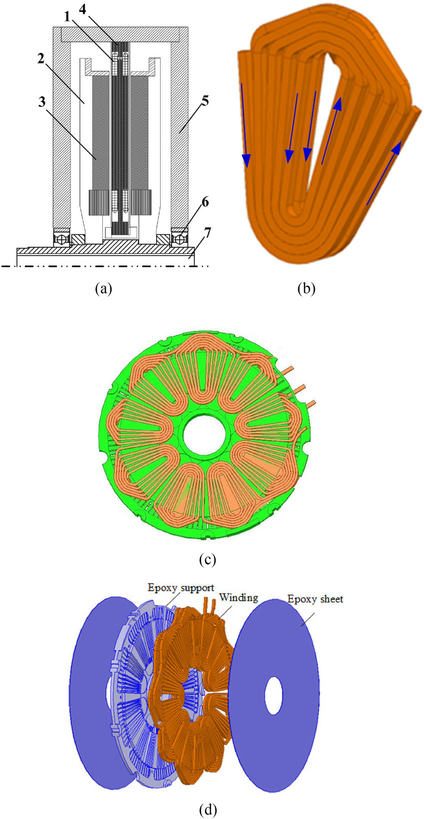 medium resolution of principle setup of the proposed afpm machine with coreless stator a basic topology