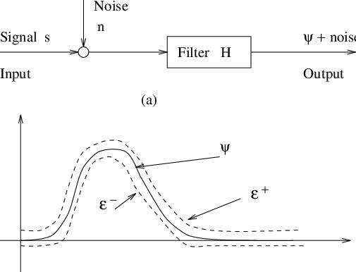 Envelope-constrained filtering problem: (a) Block diagram