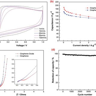 (a) Cyclic voltammetry of graphene oxide at different scan