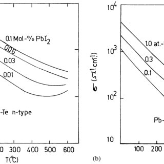 Seebeck coefficient of PbTe as a function of temperature