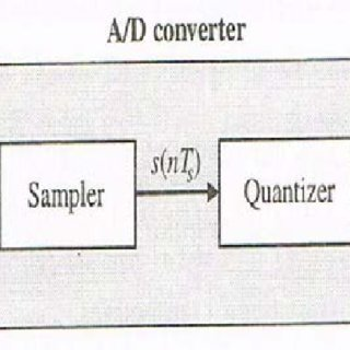 (PDF) Generation of any PDF from a Set of Equally Likely