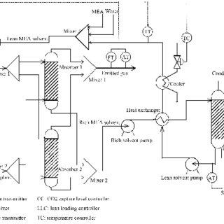 Schematic of amine scrubbing process in CO2 post