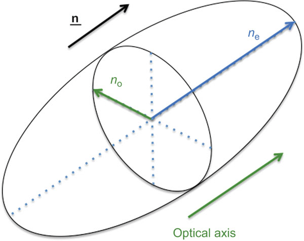 Fundamentals of phase-only liquid crystal on silicon (LCOS