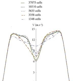 Geometrical parameters of the incurved Savonius rotor