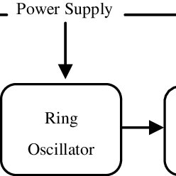 (PDF) A Low-Power Ring Oscillator with Temperature