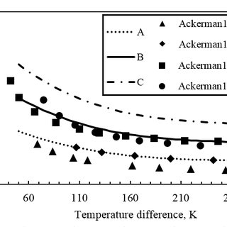 (PDF) Theoretical and Numerical Analysis of Freezing Risk