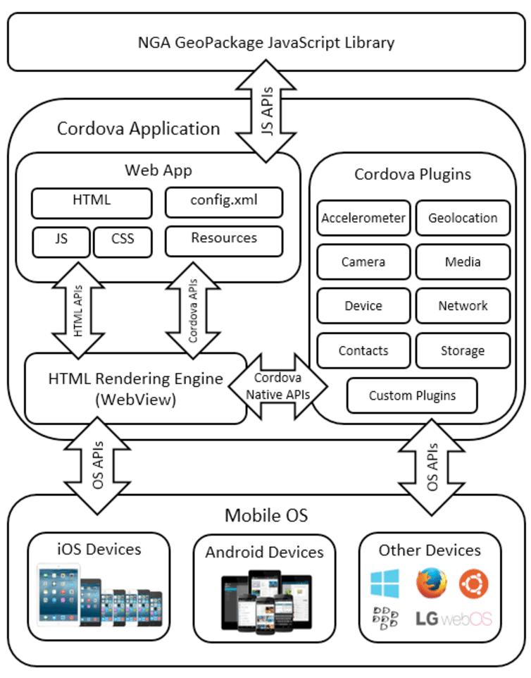 Architecture Design Diagram For Mobile Application