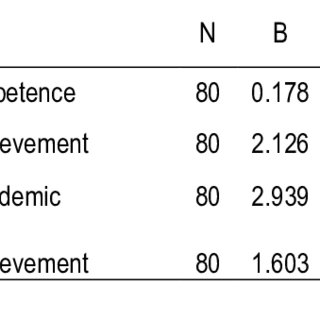 (PDF) Social skills and academic achievement: the
