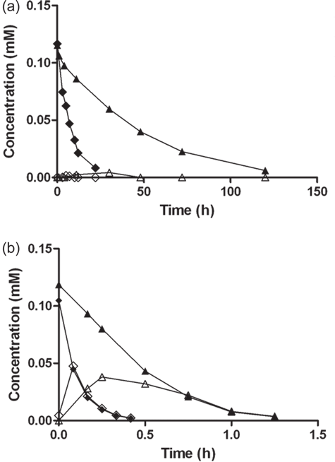(A) Concentration versus time profiles of penethamate (PNT
