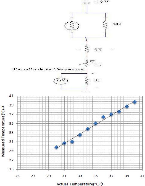 (a) Circuit diagram for the temperature indicator