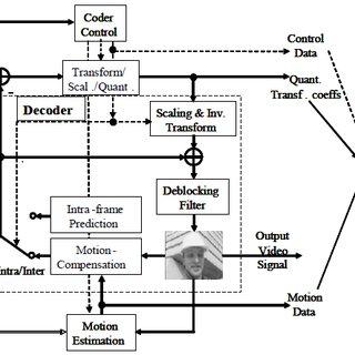 General block diagram of HEVC decoder. Inverse