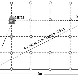 Timing diagram for case study of ARP cache poisoning