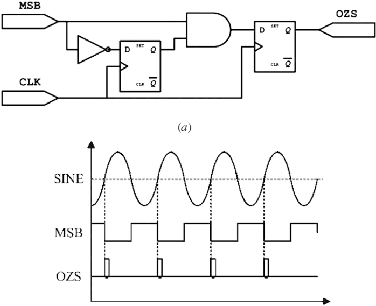 Generation of an OZS signal: (a) FPGA logic for generating