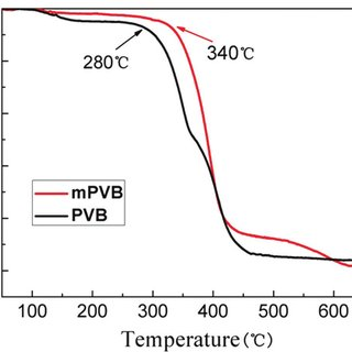 Chemical composition (%) of samples treated with PVB (a