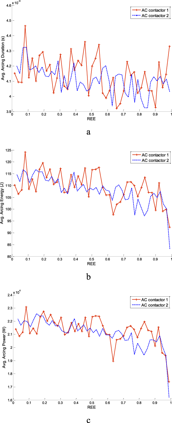 hight resolution of characteristic variations of two ac contactors upon ree a arcing duration