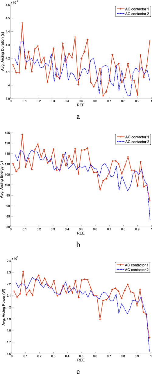 small resolution of characteristic variations of two ac contactors upon ree a arcing duration