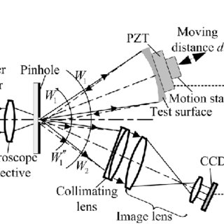 (PDF) Measurement of aspheric surface combining point