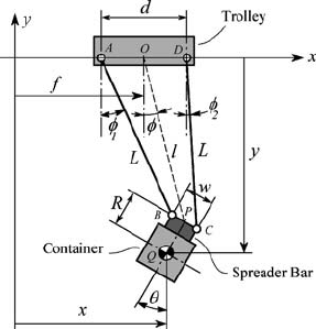 A schematic model of a container crane.