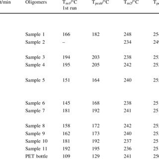 Fractions of monomers (EG and Na 2 TPA) and EG, TPA