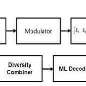 Block diagram of MIMO OFDM communication system with
