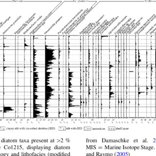 (PDF) Quaternary climate change and Heinrich events in the