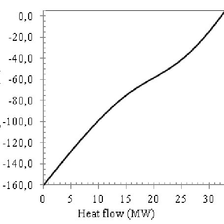 Graph of Thermal Efficiency (%) Vs Evaporation Temperature