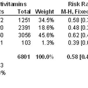 Folic acid supplementation and risk of recurrent neural
