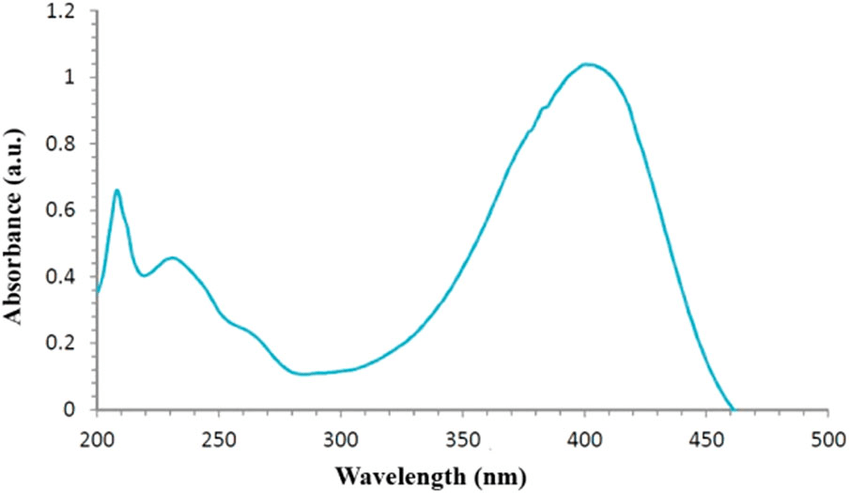 UV/Vis absorption spectra for the Ag NPs prepared on POX