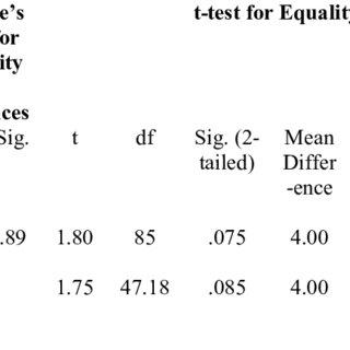 (PDF) Postgraduate English Students' Metacognitive