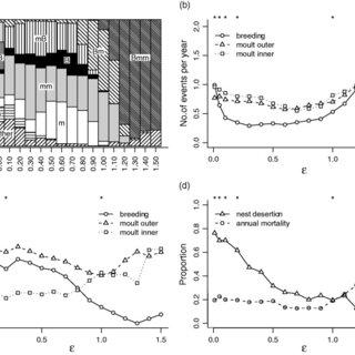 (PDF) Annual routines of non-migratory birds: Optimal