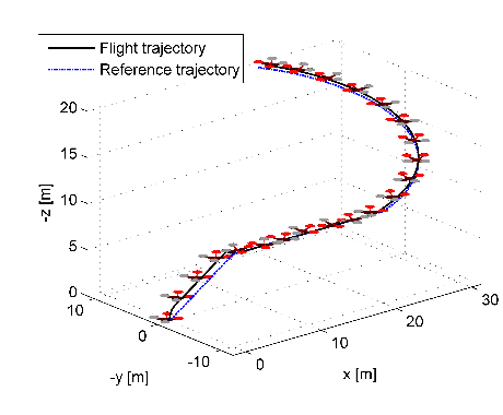Simulation of flying a test trajectory with the DJI-F450