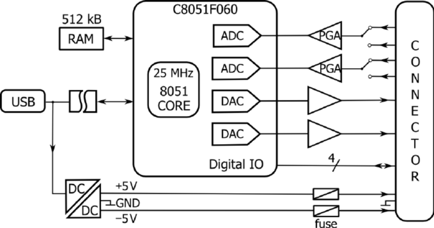Block diagram of the EDAQ16 high-performance data
