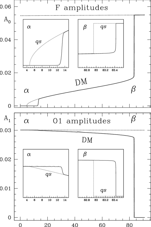 small resolution of  redward evolution of the rr lyrae model through the hr diagram top download scientific diagram