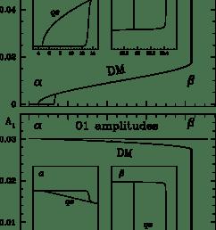 redward evolution of the rr lyrae model through the hr diagram top fundamental [ 731 x 1098 Pixel ]