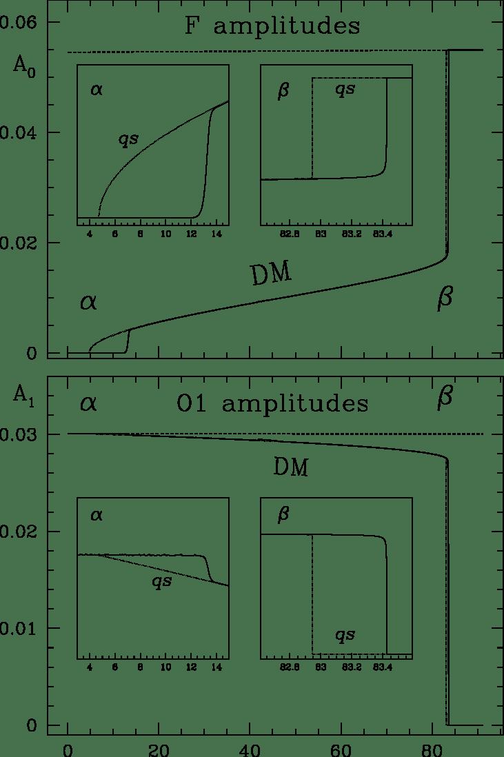 hight resolution of  redward evolution of the rr lyrae model through the hr diagram top fundamental