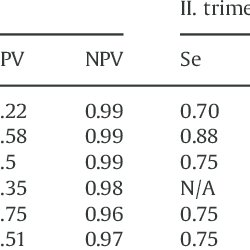 (PDF) Validation studies of the Edinburgh Postnatal
