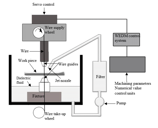 schematic diagram of wire edm setup 22 analysis of variance