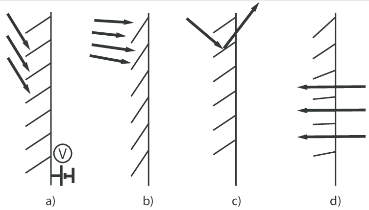 Concept for an adaptive shading system: a) generate