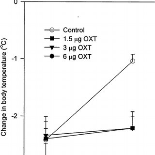 The effect of OXT on the development of morphine tolerance
