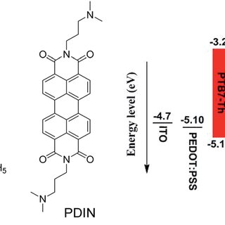 (PDF) Effect of fluorination on n-type conjugated polymers