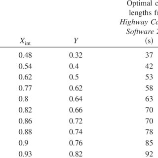 (PDF) Development of an Improved Cycle Length Model over