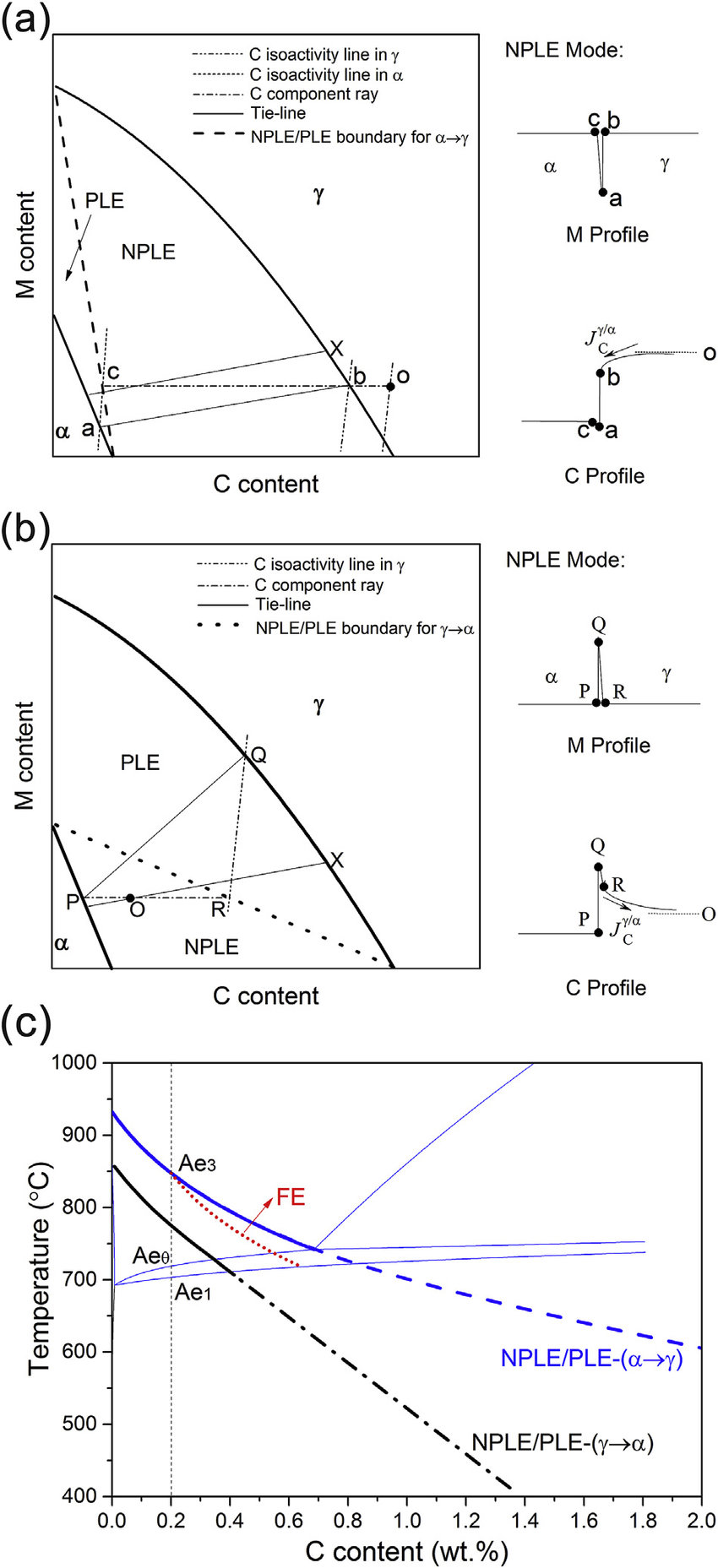 medium resolution of schematic isothermal sections of the fe c m m is austenite stabilizing element system