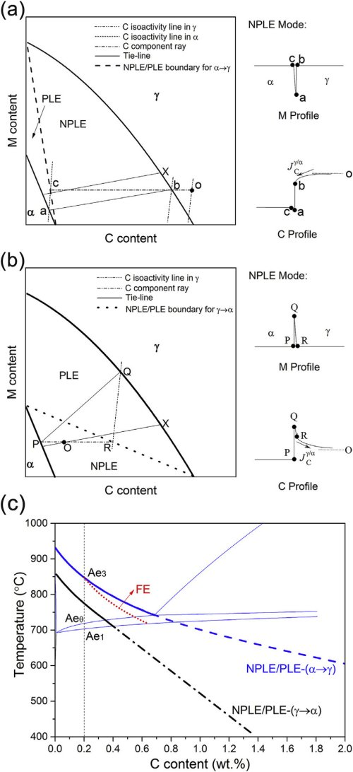 small resolution of schematic isothermal sections of the fe c m m is austenite stabilizing element system