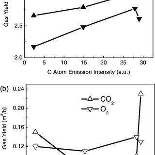 Optical emission spectra for the study of the CO 2