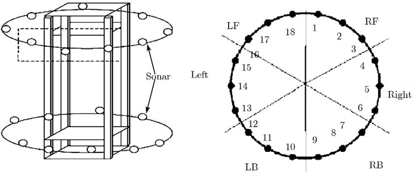 Arrangement of a multi-ultrasonic sensor system. 18