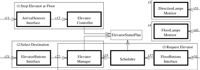 Collaboration diagram for the elevator control application
