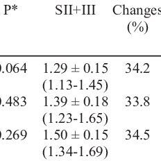 (PDF) Cohn process influences the functional anticoagulant